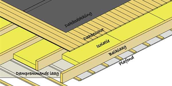 EPDM dak opbouw - Koud dak
