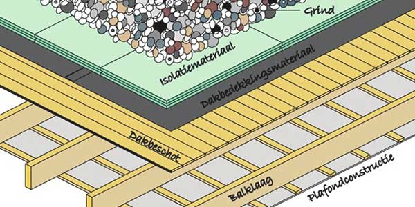 EPDM dak opbouw - Omgekeerd dak
