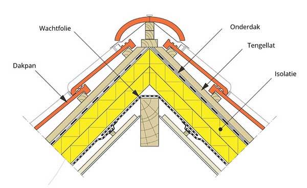 Hoe wordt een hellend dak opgebouwd